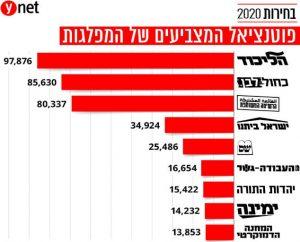 פוטנציאל מצביעים לפי מפלגות, בחירות סבב ג'