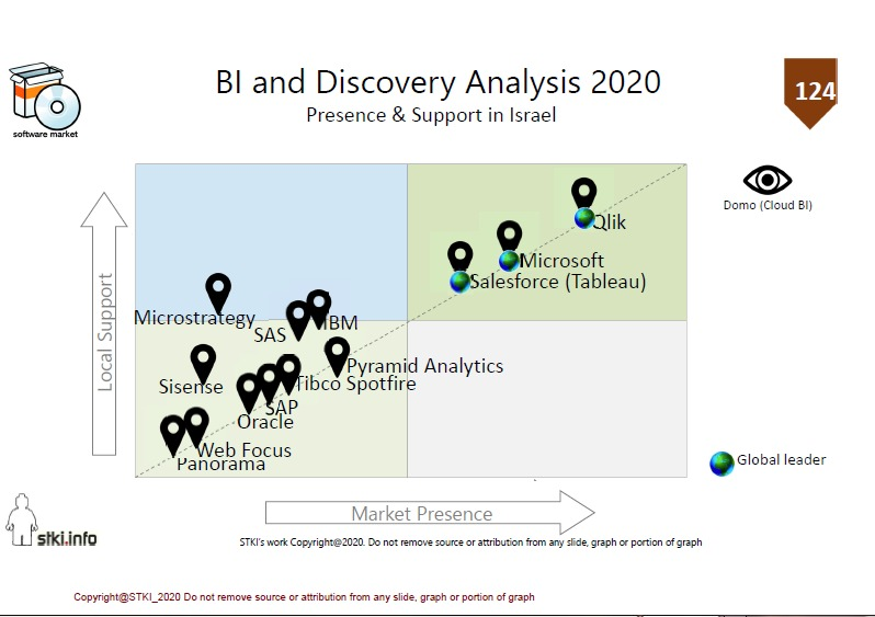 דירוג STKI את קטגורית ה BI & Discovery Analysis 2020