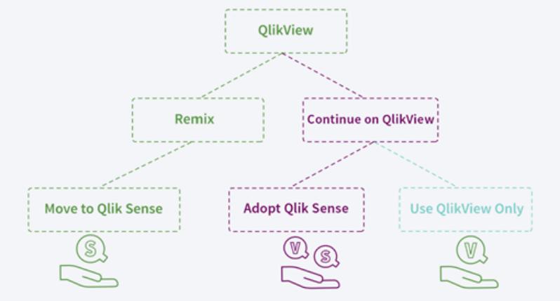 ל- Qlik Sense - עליית האנליטיקה המודרנית