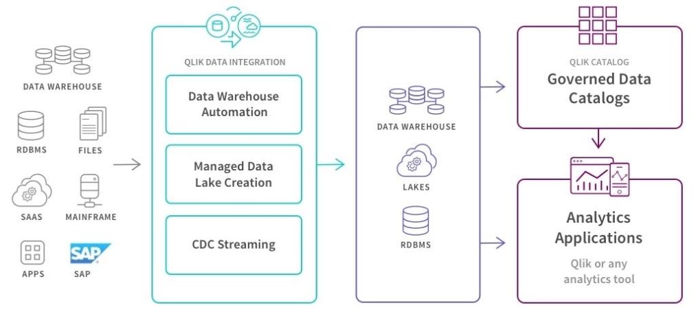 Qlik Compose™for Data Lakes - תועלות עסקיות